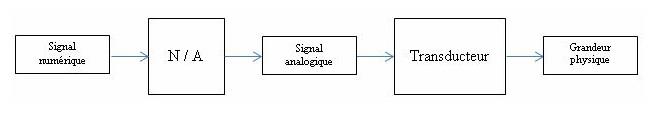 Codage analogique numerique