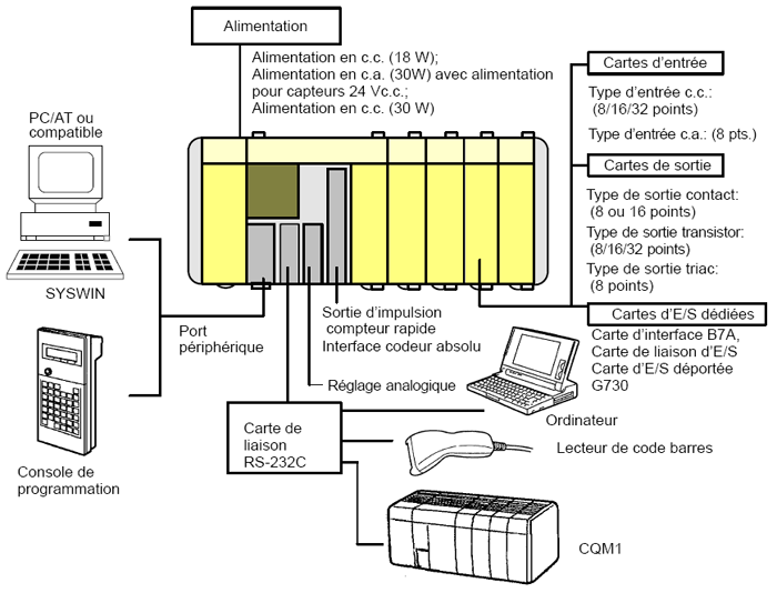 Configurations omron cqm1