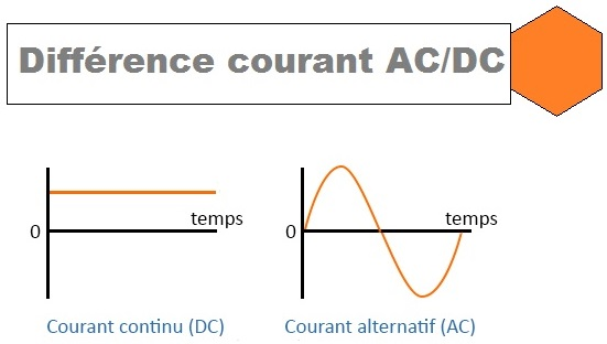 diff rence entre courant alternatif et courant continu
