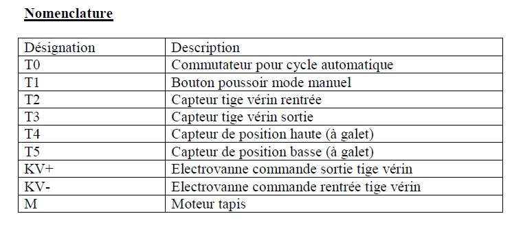 Nomenclature systeme trie de pieces
