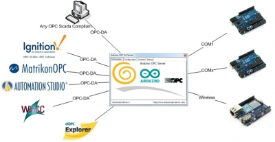 Opc server for arduino