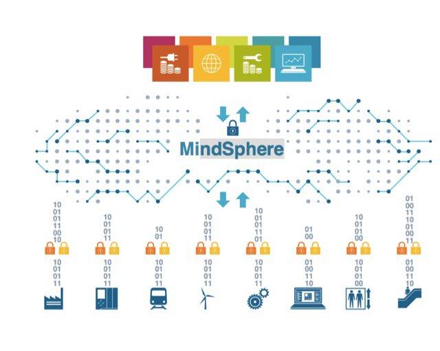 Plateforme mindsphere