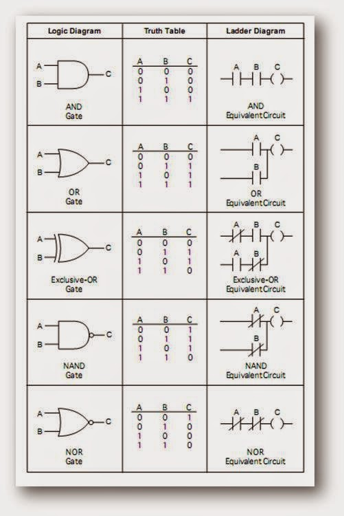 Logic gates wiring diagram ladder logic wiring diagram for Porte and or xor