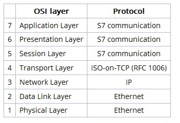 S7 communication