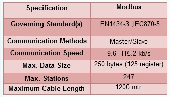 Specifications modbus