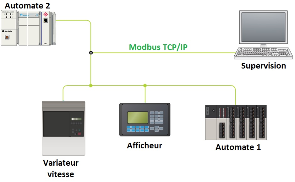 Modbus tcp ip 1