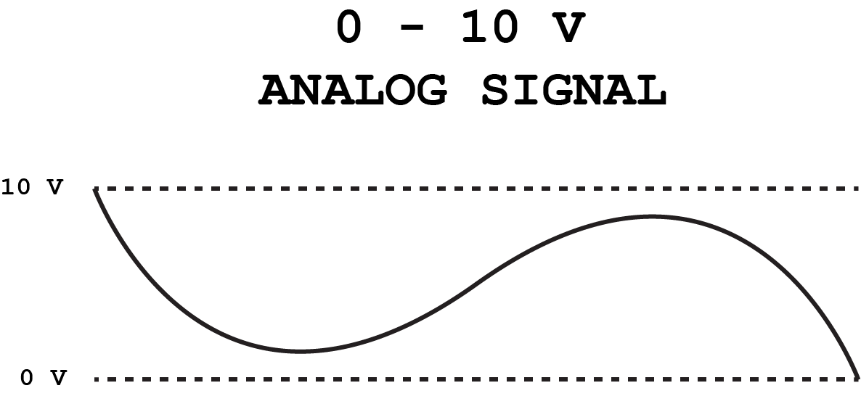 Module analogique automate